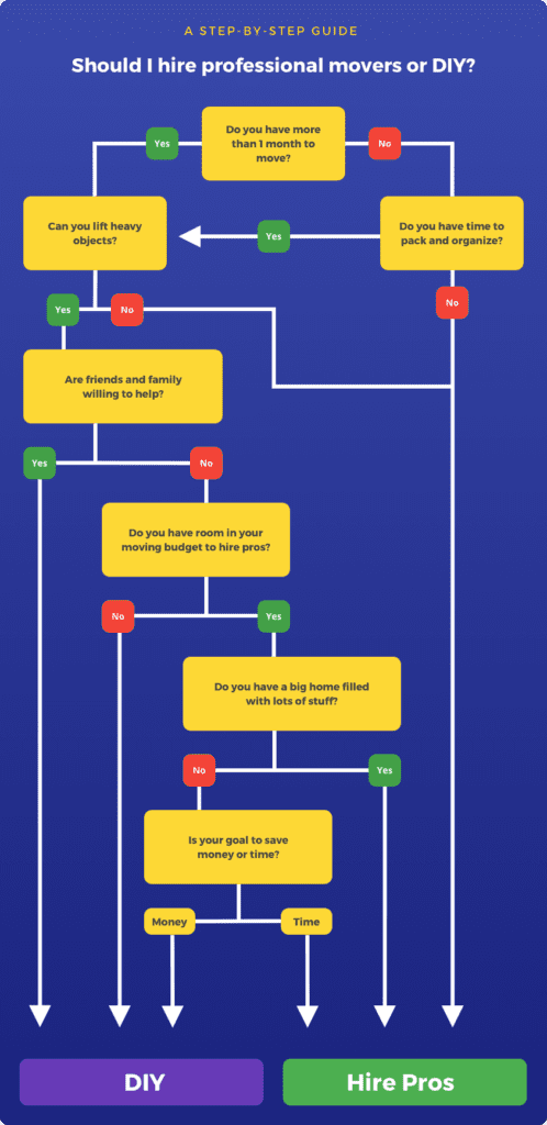 flow chart to help users decide whether to hire movers or do it myself