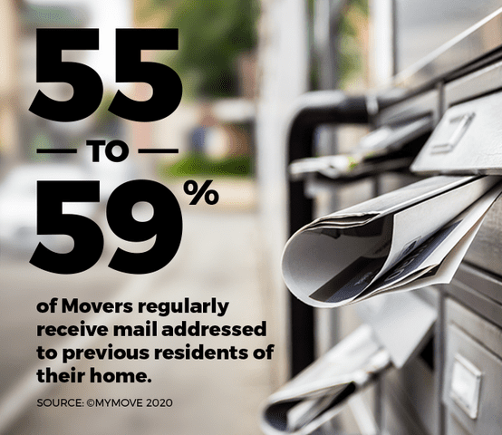 55% to 59% of movers regularly receive mail addressed to the previous residents of their move.